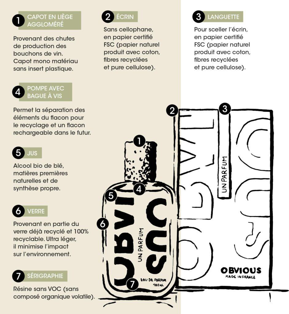 parfums luxe éco-responsables